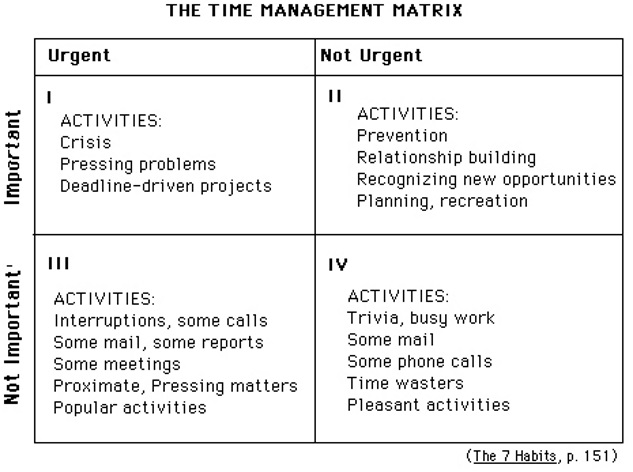 P1-S12-7 Habits Matrix